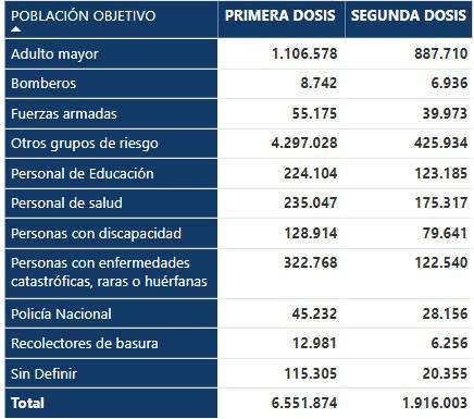 Vacunación contra COVID19: 50 días después del Plan 9/100, 1,916,003 personas tienen dosis completas   Comunidad   Guayaquil
