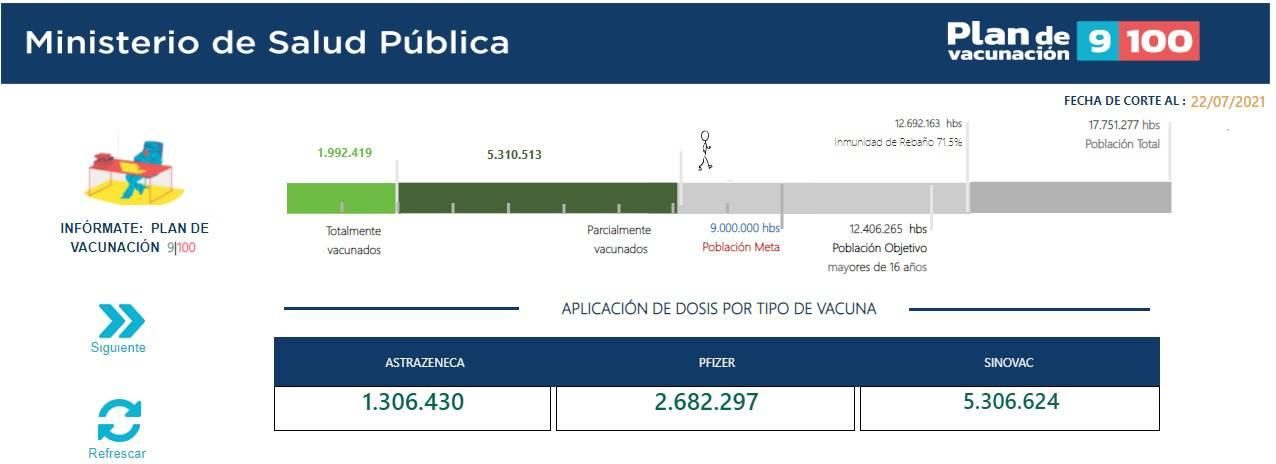 Vacunación contra COVID19: Siete millones de personas han recibido al menos la primera dosis en los primeros seis meses desde el inicio de la inmunización | Comunidad | Guayaquil